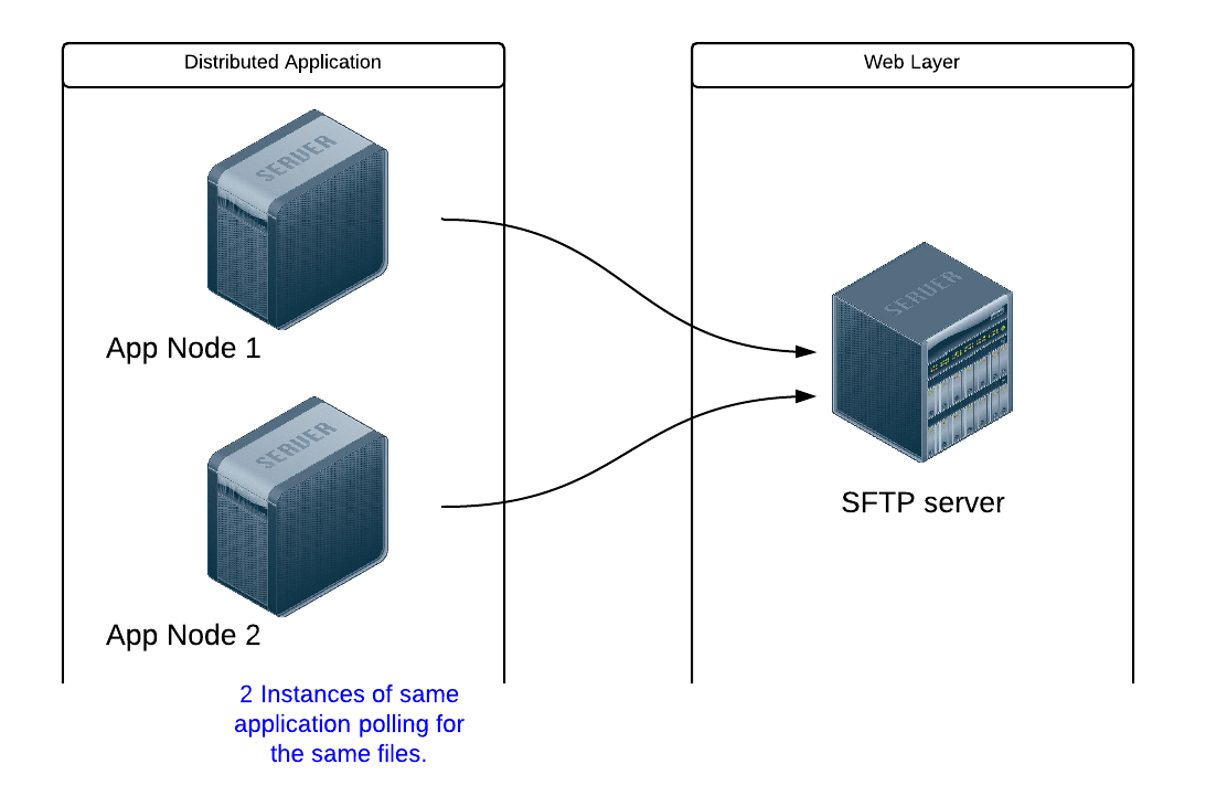 How to list a remote path with JSCH (SFTP) in Android | Our