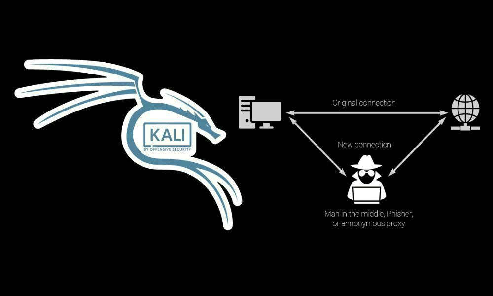 How to perform a Man-in-the-middle (MITM) attack with Kali Linux