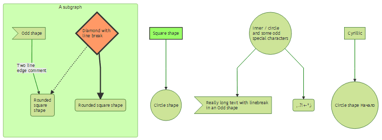 Top 5 best free diagrams javascript libraries our code world mermaid demo flowcharts ccuart Choice Image