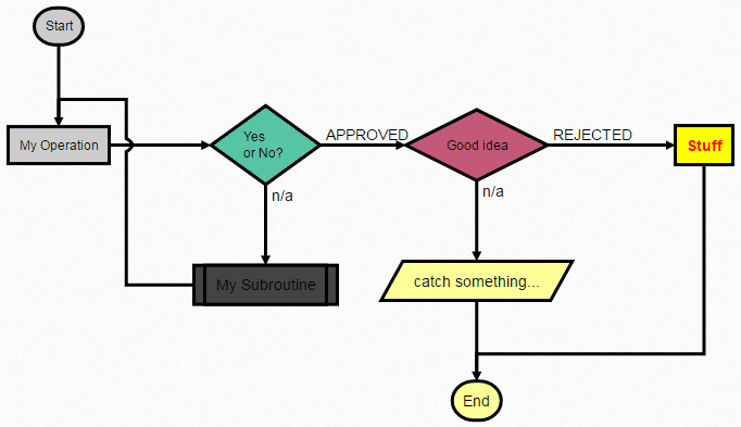 Flowcharts demo