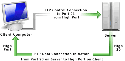 FTP Active connection