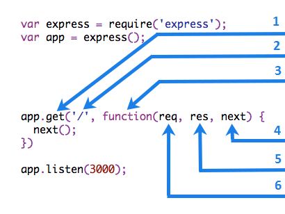 How to create an http server with Express in Node js | Our