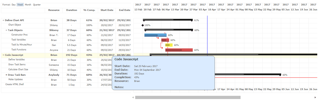 Top 5 : Best free jQuery and JavaScript Dynamic Gantt Charts