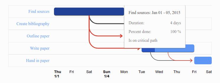 React Google Charts