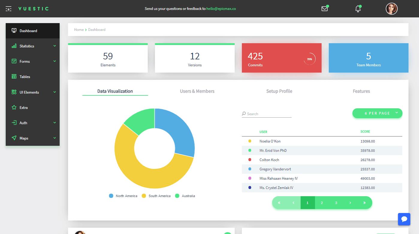 Vuestic Admin Free Vue.js template