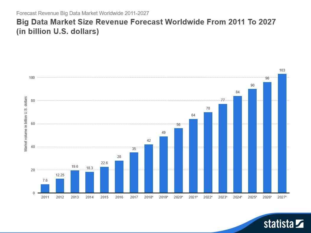 Big Data Market Size Revenue
