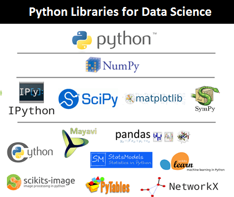 Python Data Sciente Libraries
