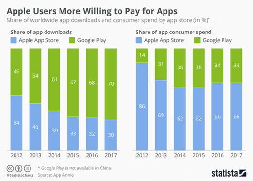 Apple Users More Willing to Pay for Apps