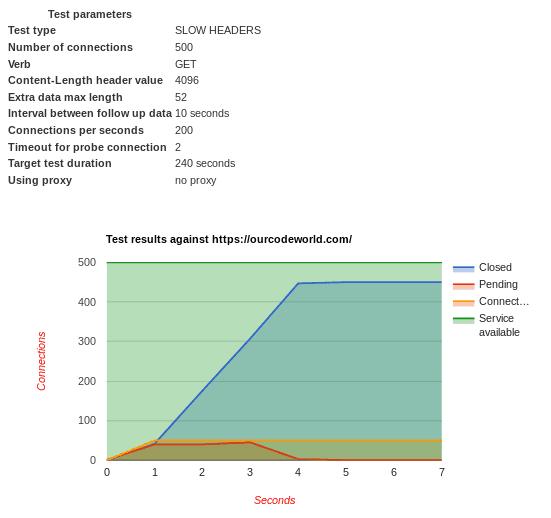 Slowloris Status Output SlowHTTPTest