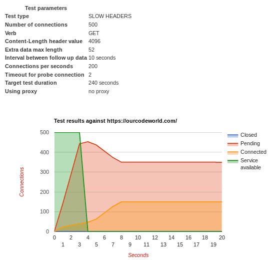 Slowloris Success Attack Graphic