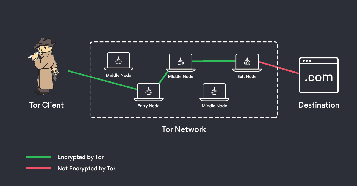 How Tor Works using Torghost